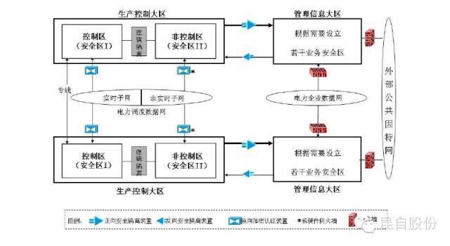 图 1 电力二次系统安全防护总体框架结构示意图 2.1 安全分区 安全分区是电力二次系统安全防护体系的结构基础。发电企业、电网企业和供电企业内部基于计算机和网络技术的应用系统,原则上划分为生产控制大区和管理信息大区。生产控制大区可以分为控制区(又称安全区I)和非控制区(又称安全区)。 2.